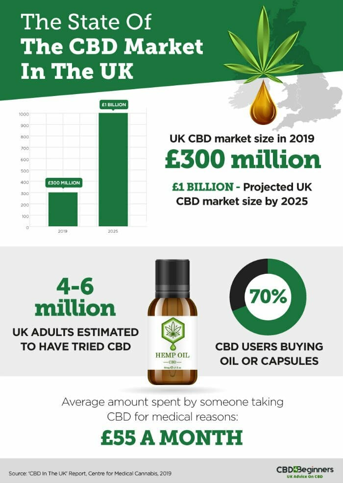 The State Of The UK CBD Market Infographic